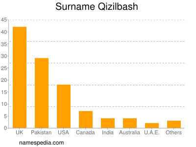 Surname Qizilbash