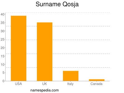 Surname Qosja