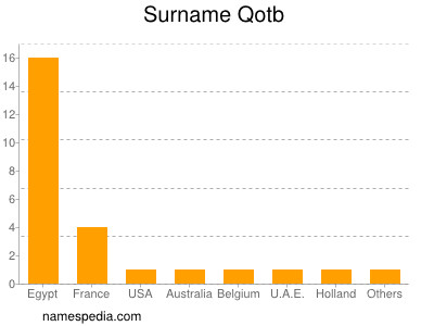Surname Qotb