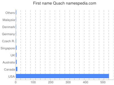 Given name Quach