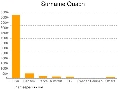 Surname Quach