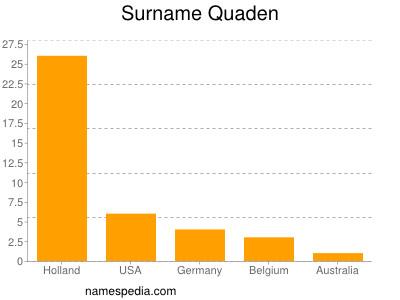 Surname Quaden