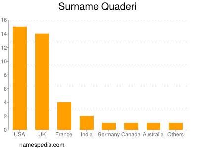Surname Quaderi