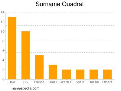 Surname Quadrat