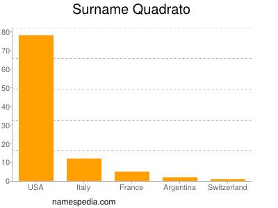 Surname Quadrato