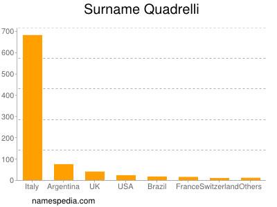 Surname Quadrelli