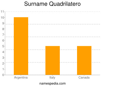 Surname Quadrilatero