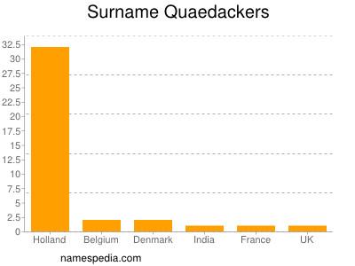 Surname Quaedackers