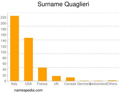 Surname Quaglieri