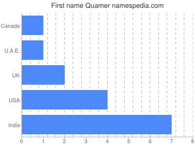 Given name Quamer