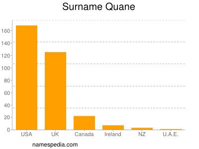 Familiennamen Quane