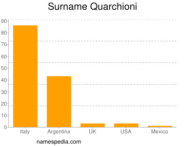 Surname Quarchioni