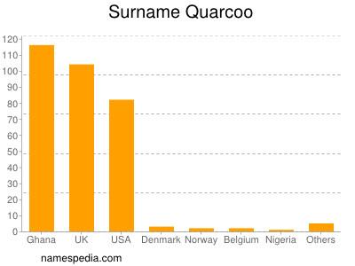 Surname Quarcoo