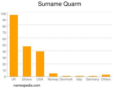 Surname Quarm