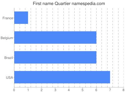 Given name Quartier