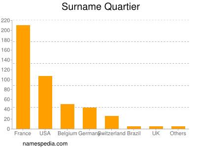 Surname Quartier