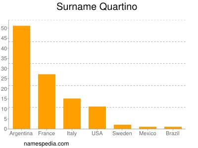 Familiennamen Quartino