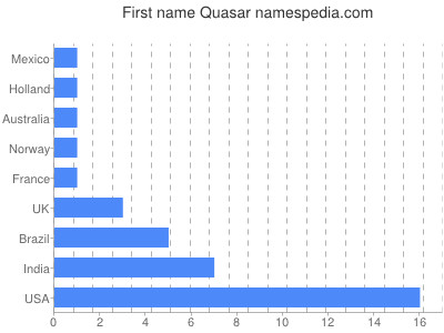quasar names