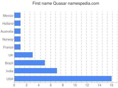 quasar names