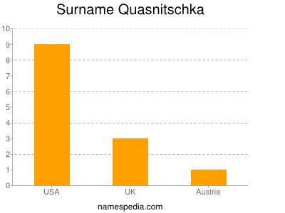 Surname Quasnitschka