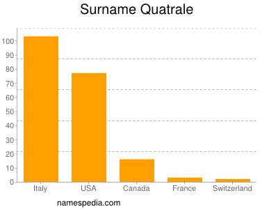 Familiennamen Quatrale