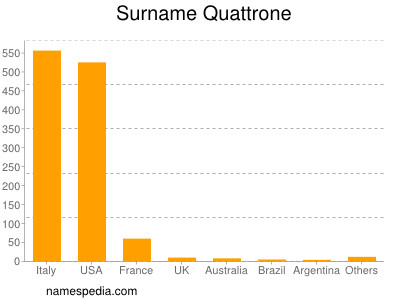 Familiennamen Quattrone
