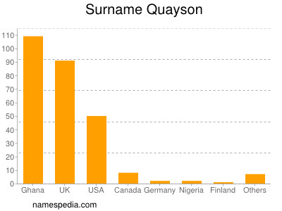 Surname Quayson