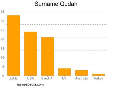 Surname Qudah