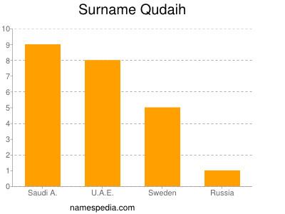 Surname Qudaih