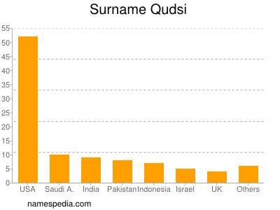 Surname Qudsi