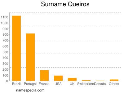 Familiennamen Queiros