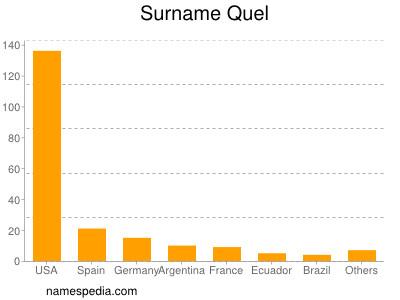 Surname Quel