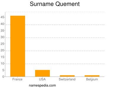 Surname Quement