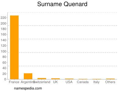 Surname Quenard