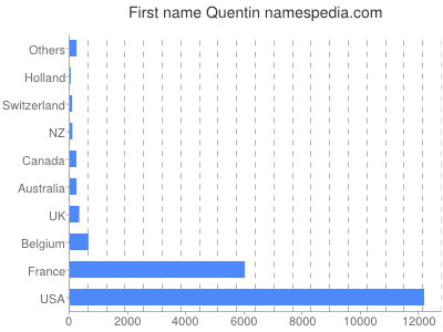 Given name Quentin