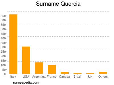 Surname Quercia
