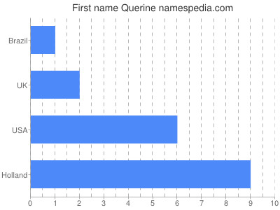 Given name Querine