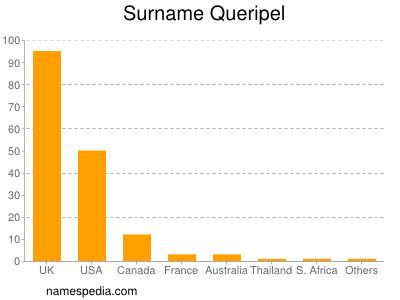 Surname Queripel