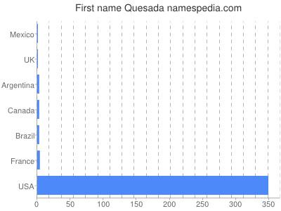 Given name Quesada