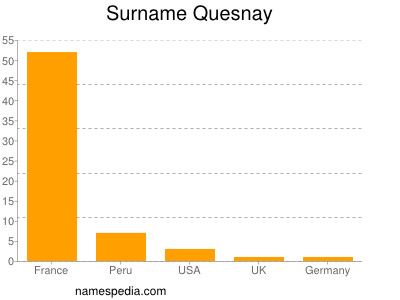 Surname Quesnay