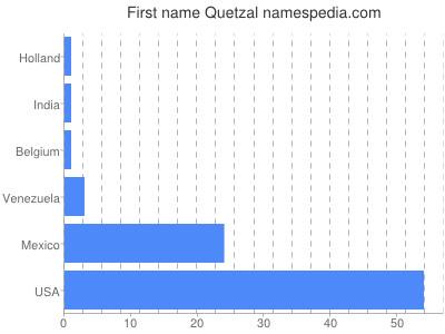 Given name Quetzal