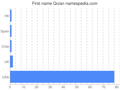Given name Quian