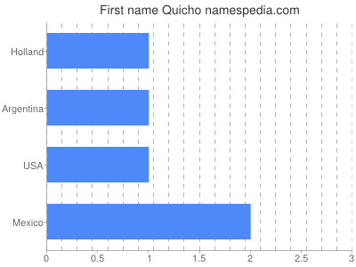 Given name Quicho