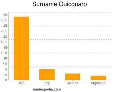 Surname Quicquaro