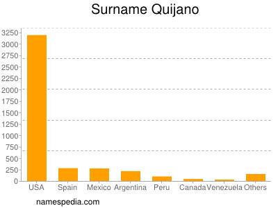 Surname Quijano