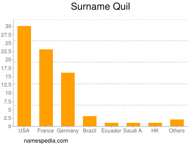 Surname Quil
