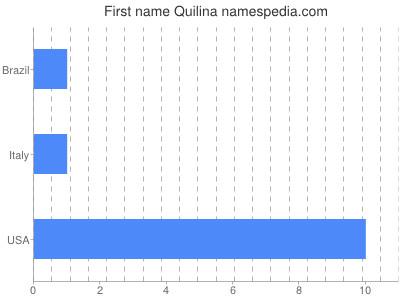 Vornamen Quilina