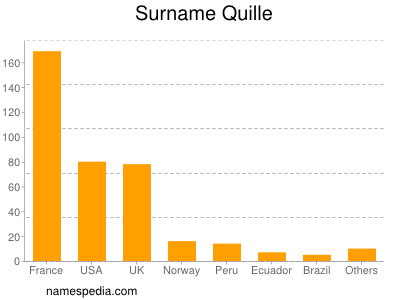 Surname Quille