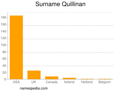 Surname Quillinan