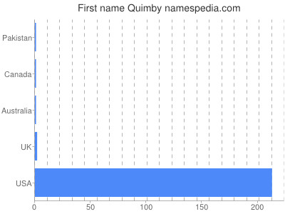 Given name Quimby